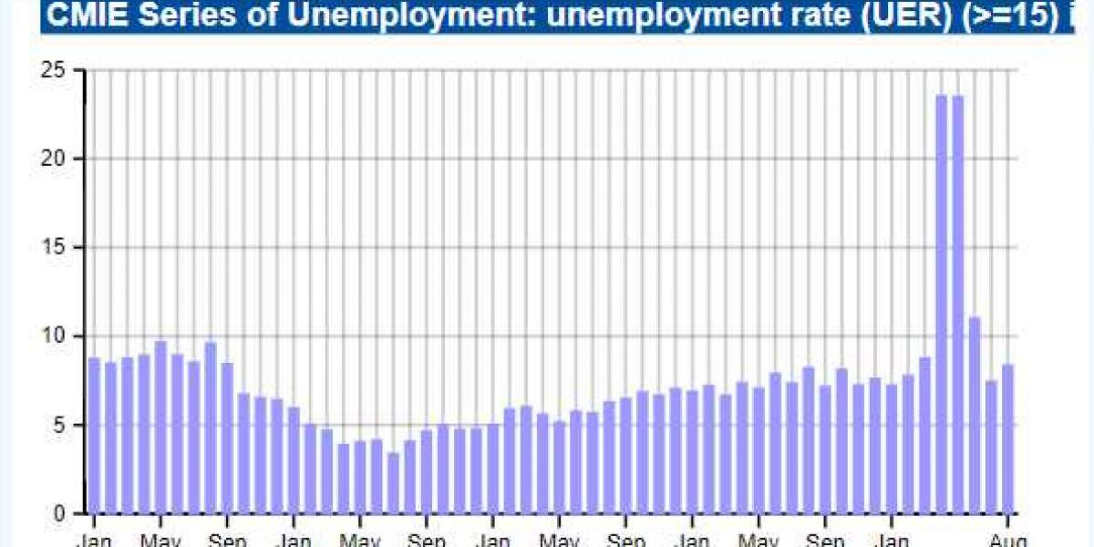 Unemployment at the Beginning of a Recession